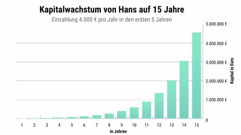 Hans_15Jahre