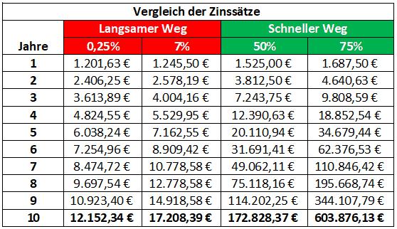 Vergleich-der-Zinssätze