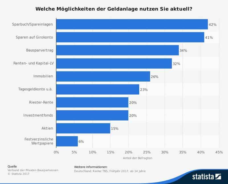 genutzte-geldanlagen-der-deutschen-in-2017