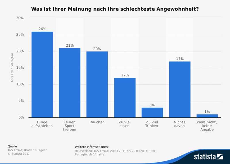 schlechte-angewohnheiten-der-deutschen-2011