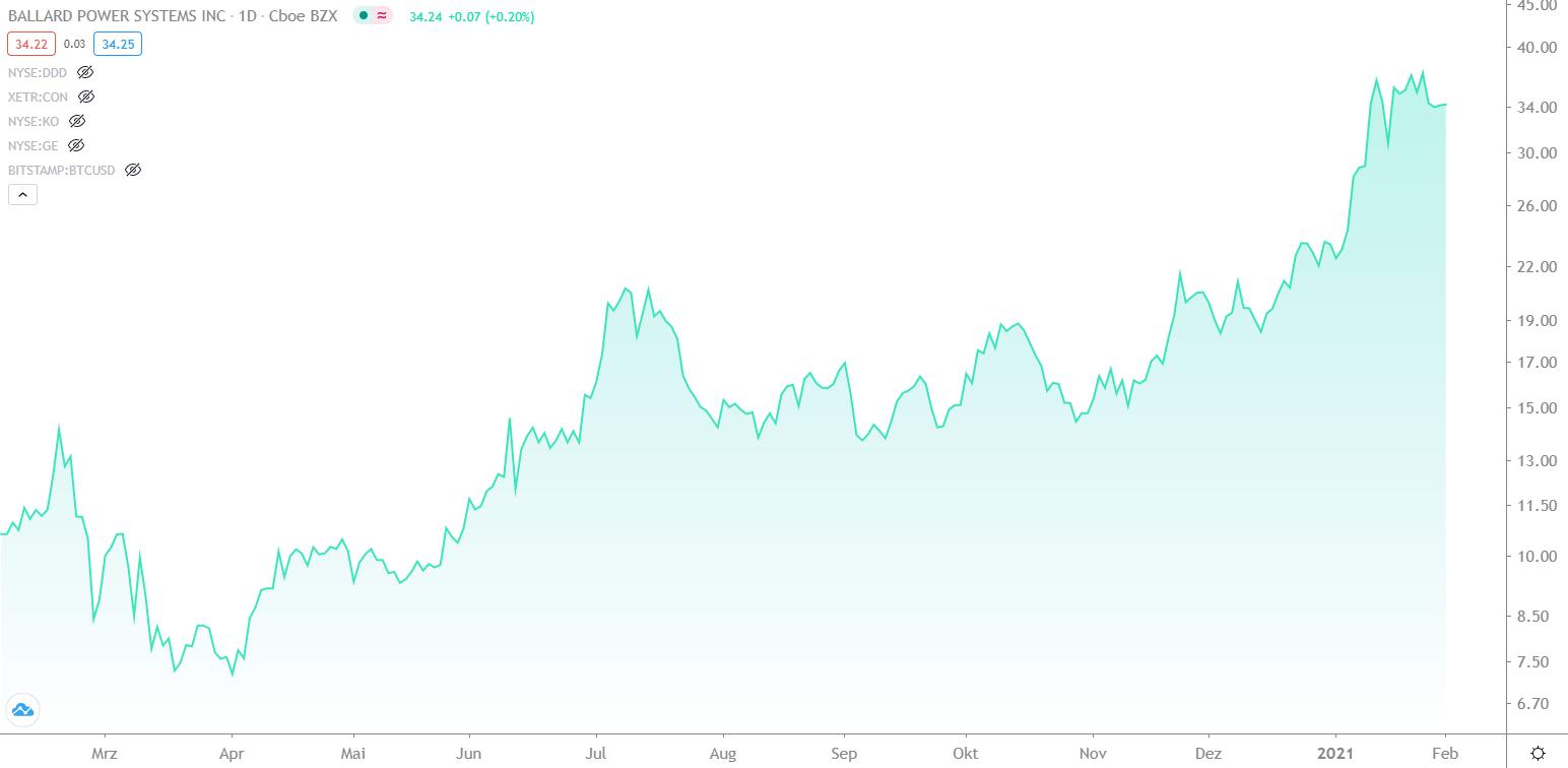 chart-entwicklung-ballard-power-aktie-von-februar-2020-bis-februar-2021-finment