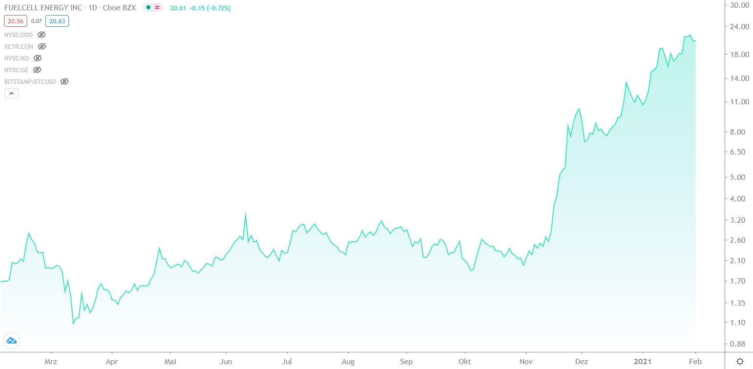 wasserstoff-aktien-brennstoff-aktien-chart-entwicklung-fuelcell-von-februar-2020-bis-februar-2021-finment