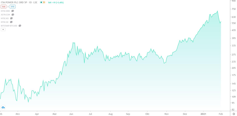 wasserstoff-aktien-brennstoff-aktien-chart-entwicklung-itm-power-aktie-von-februar-2020-bis-februar-2021-finment
