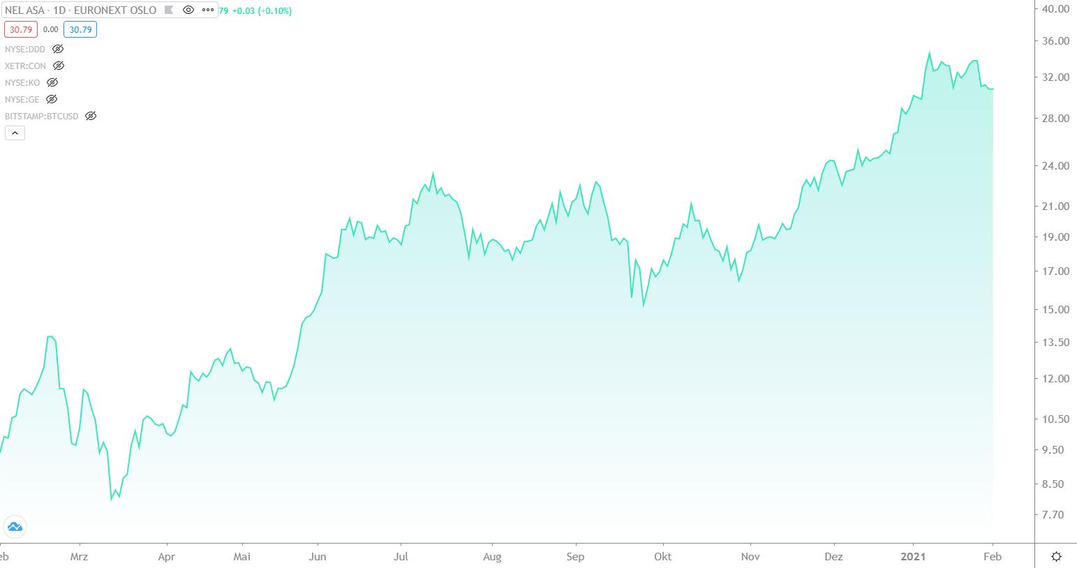 wasserstoff-aktien-brennstoff-aktien-chart-entwicklung-nel-asa-aktie-von-februar-2020-bis-februar-2021-finment