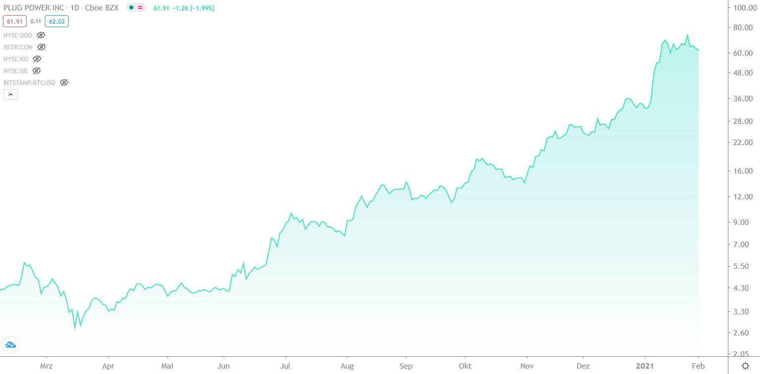 wasserstoff-aktien-brennstoff-aktien-wasserstoff-aktien-brennstoff-aktien-chart-entwicklung-plug-power-von-februar-2020-bis-februar-2021-finment