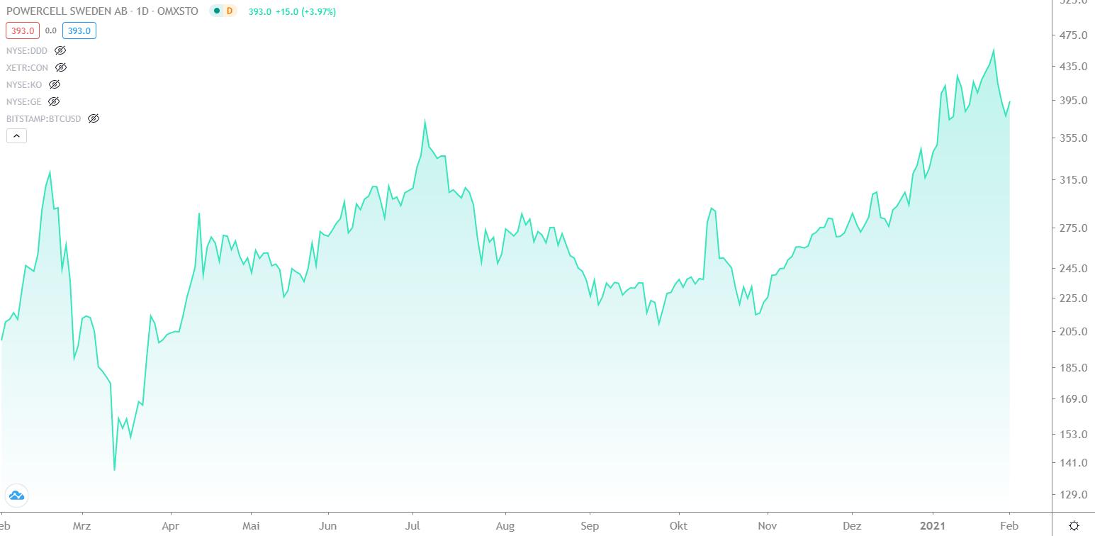 wasserstoff-aktien-brennstoff-aktien-chart-entwicklung-powercell-sweden-aktie-von-februar-2020-bis-februar-2021-finment