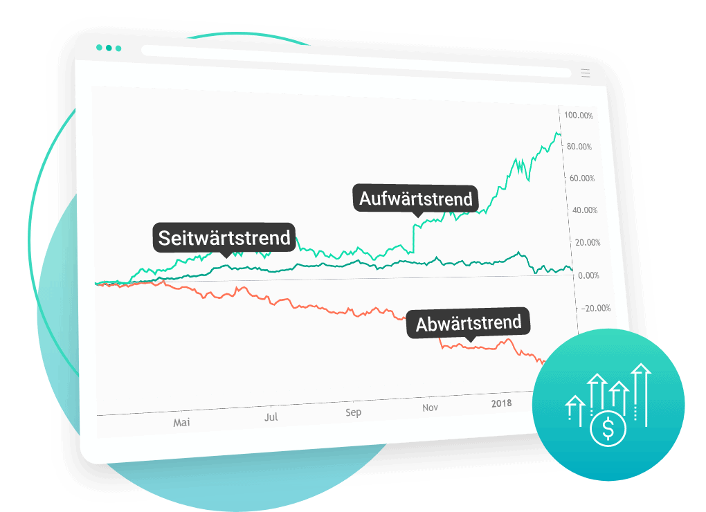 FinMent_profite-bei-aufwärtstrend-abwärtstrend-oder-seitwertstrend-kursentwicklung