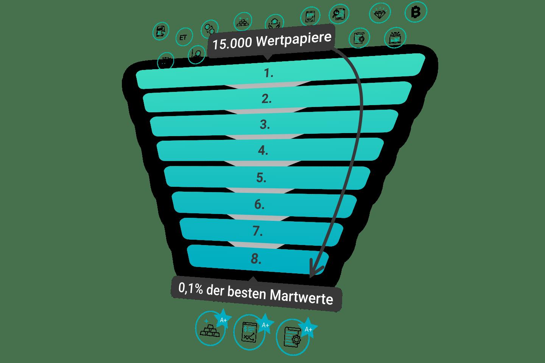 FinMent_bester-wertpapier-filter-trichter