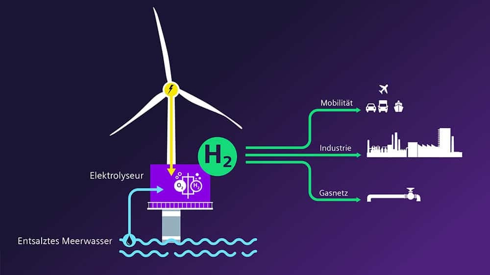 Schematic-illustration-of-offshore-electrolysis-as-part-of-the-H2Mare-project