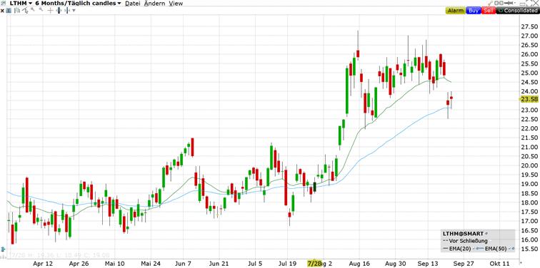 livent_aktie_Chart_Lithium Aktien